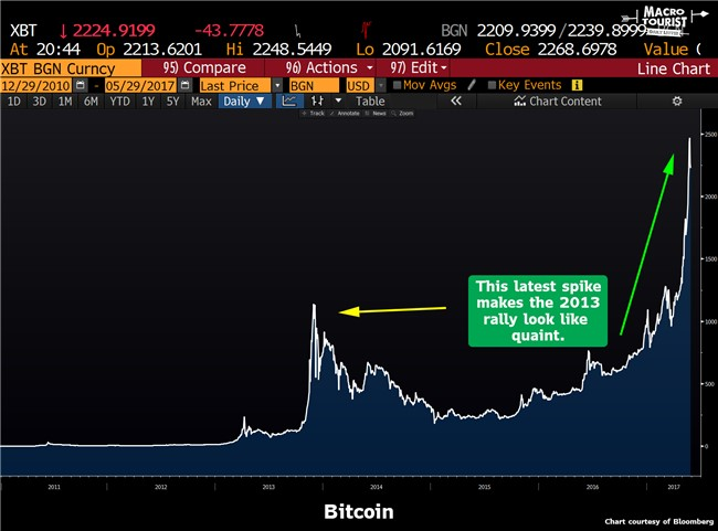 bitcoin ethereum hullámzása