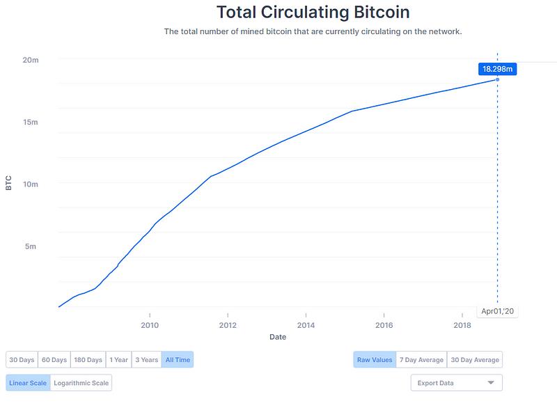 bitcoinok száma)