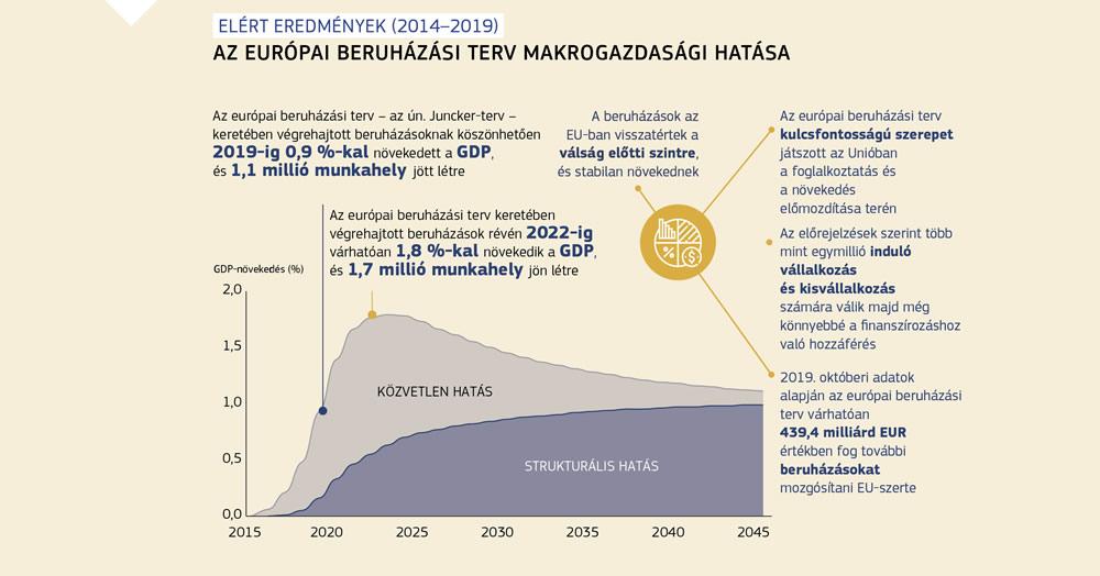 érdeklődésre számot tartó beruházások az interneten