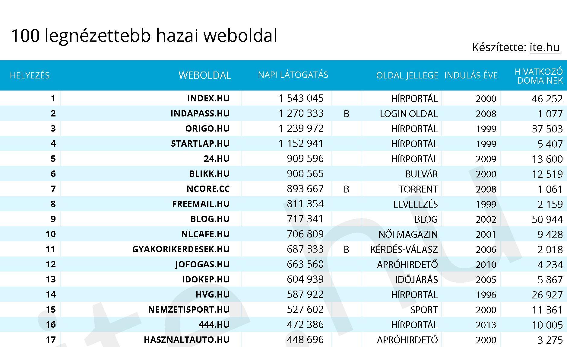internetes kereseti oldal rangsorolása
