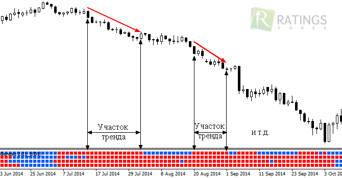 bináris opciós stratégia m15)