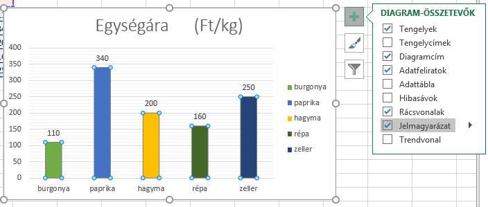 Kalibrációs görbe készítése Excel-ben