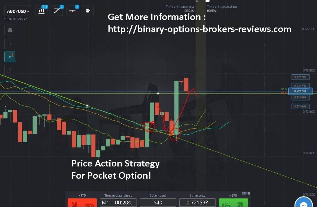 Day Trade SPY Review: 5% Per Day Magical Trading Scam?