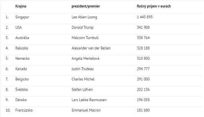 mennyi pénzt keres Putyin egy hónapban
