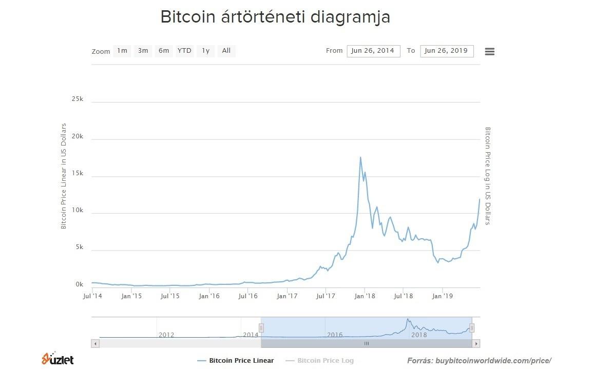 bitcoin árfolyamok különböző tőzsdéken