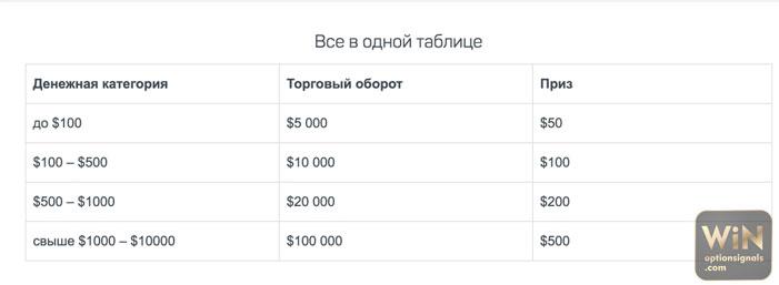 nincs betéti bónusz a bináris opciós videókért)