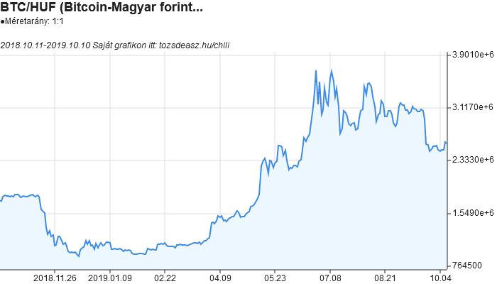 bitcoin árfolyam előrejelzés a hétre