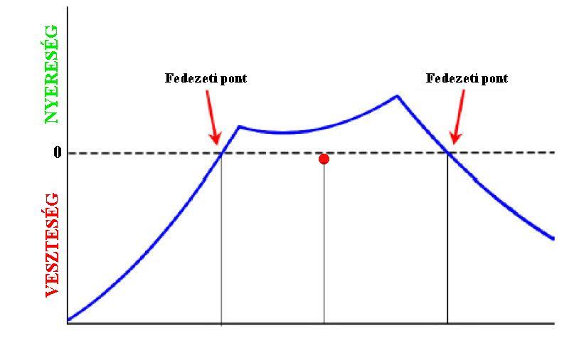 Opciók: a fedezeti ügylet három módja. Dinamikus (delta) fedezés Delta semleges fedezeti ügylet