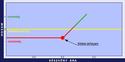 egy hosszabbítási opció értékelése)