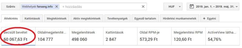 2020 internetes bevétel)