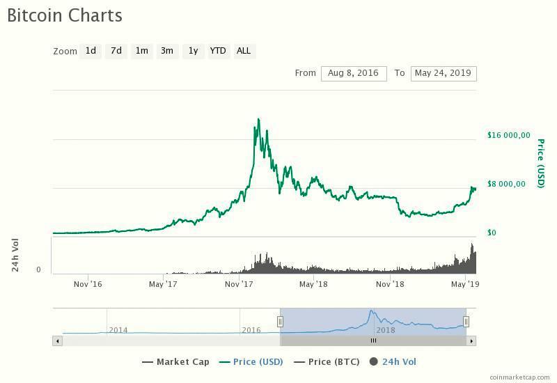 Bitcoin vs Ethereum - Mi a különbség?