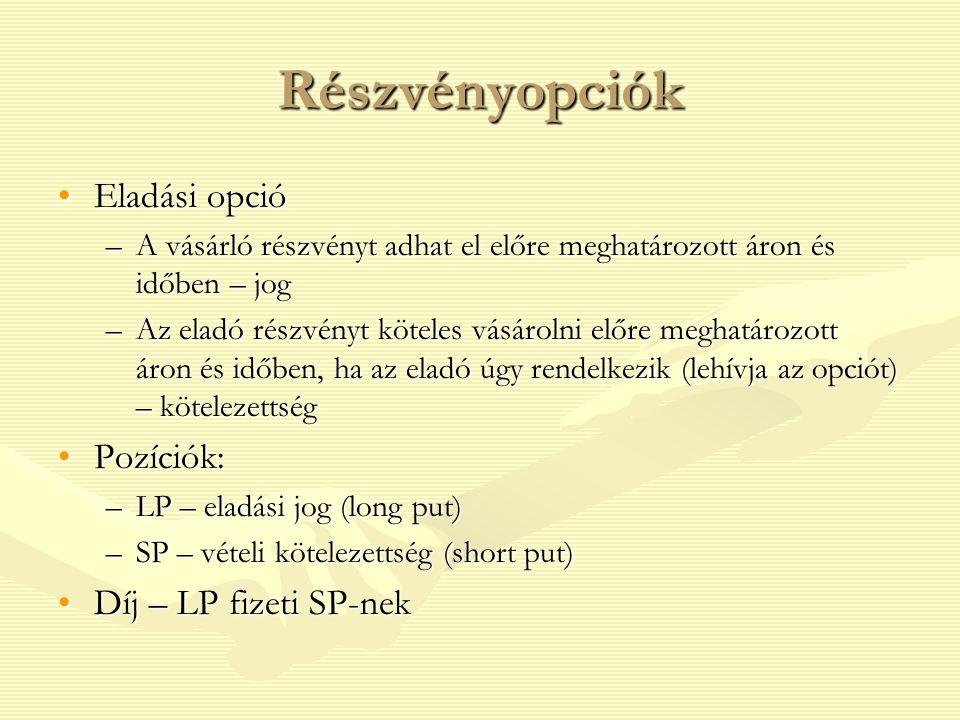 eladási opciók vétele)