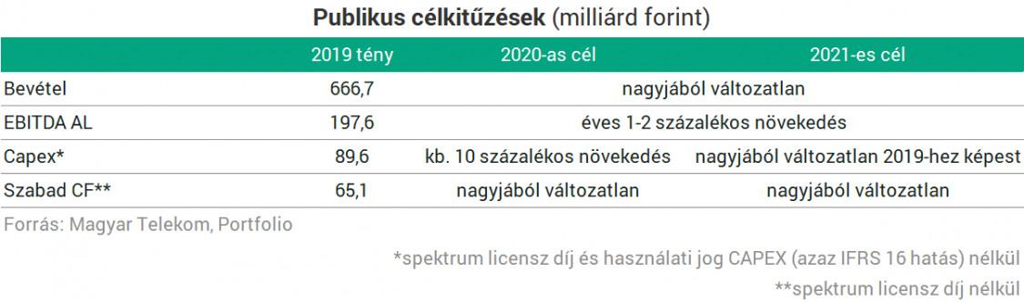 üzleti eredmény az interneten beruházások nélkül)