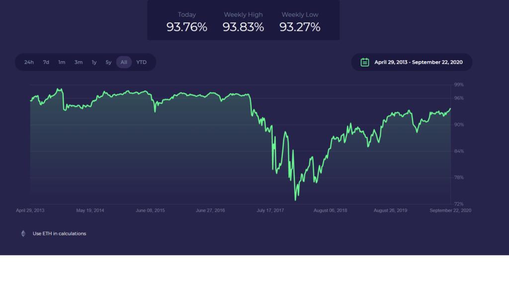 bitcoin hogyan tárolja a logikai értékeket)