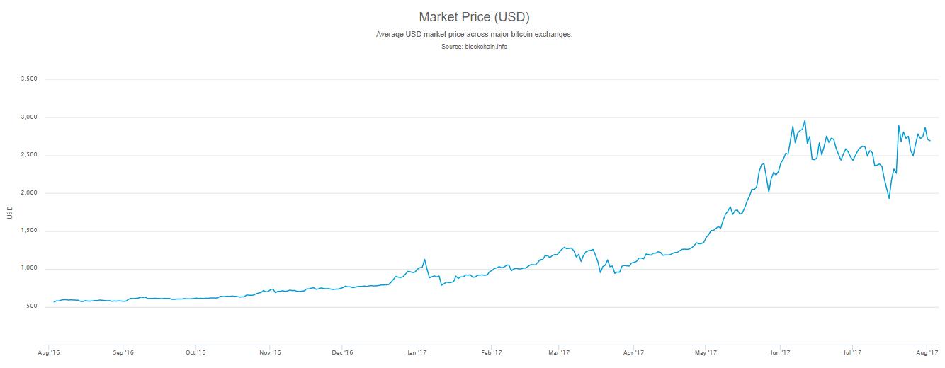 betétek bitcoint kamatra excel