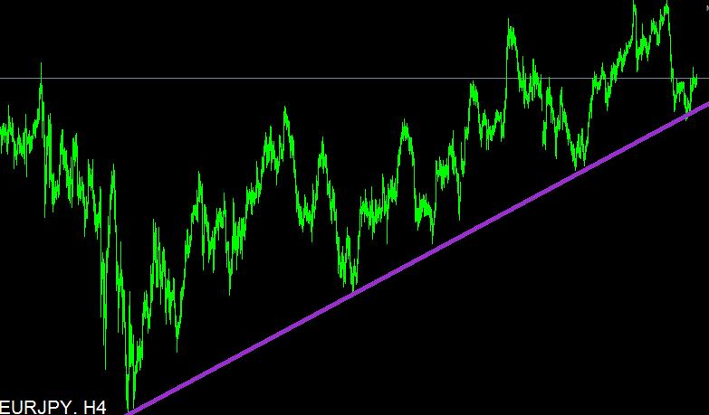 példa a trendvonal megrajzolására