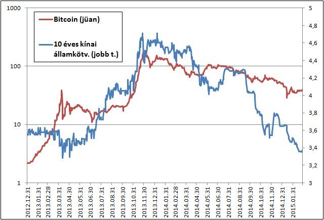 bitcoin euró árfolyamon)