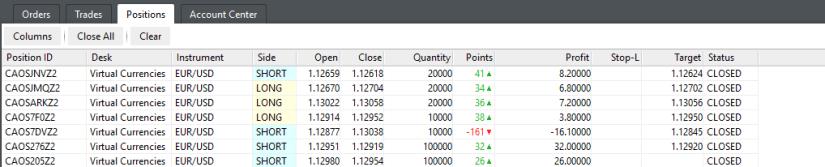 kereskedés napi grafikonok bináris opciókkal internetes befektetési lehetőségek