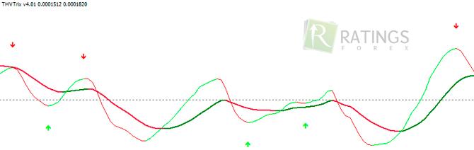trix indikátor bináris opciókhoz