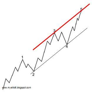 csatorna és trendvonalak