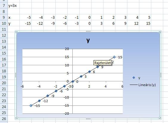 hogyan ábrázoljuk a trendvonal képletét
