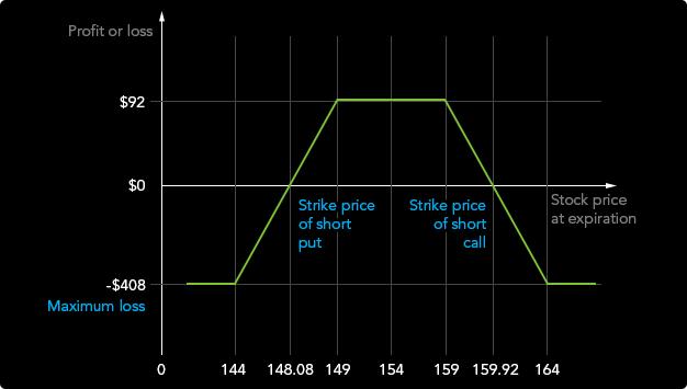stratégiai bináris opciók a diagramokon