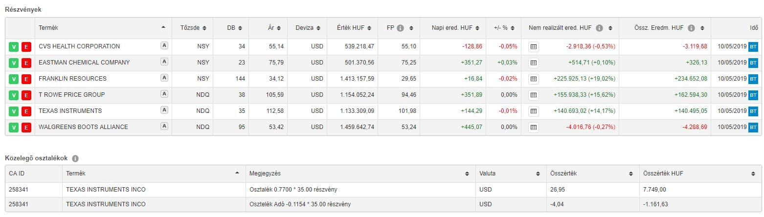 nyílt befektetési jövedelem az interneten)