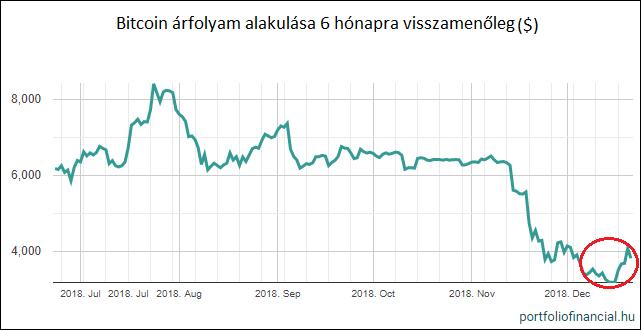 Bitcoin árfolyam elemzés - 26. hét