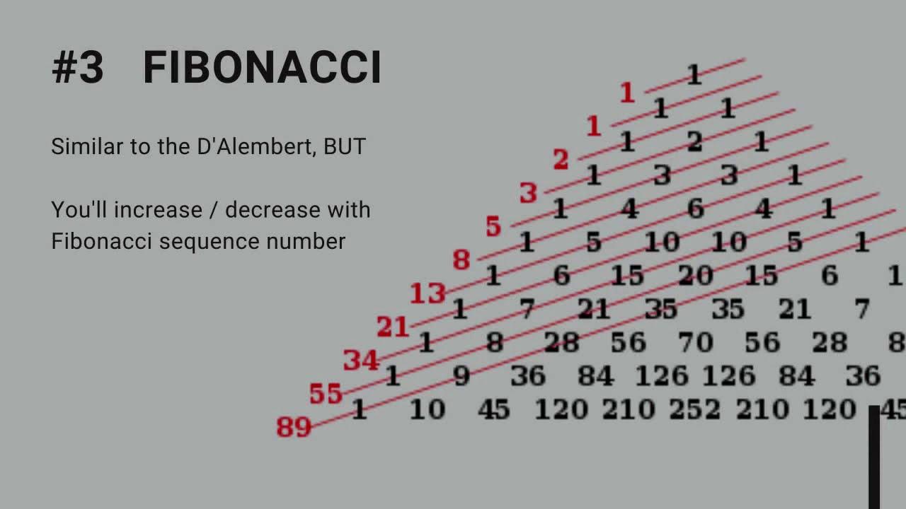 dAlembert stratégia bináris opciókban)