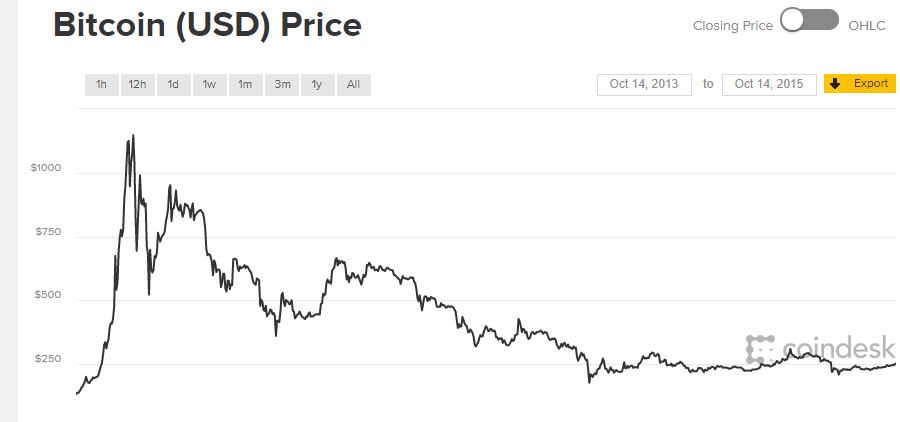 bitcoin értéke dollárban