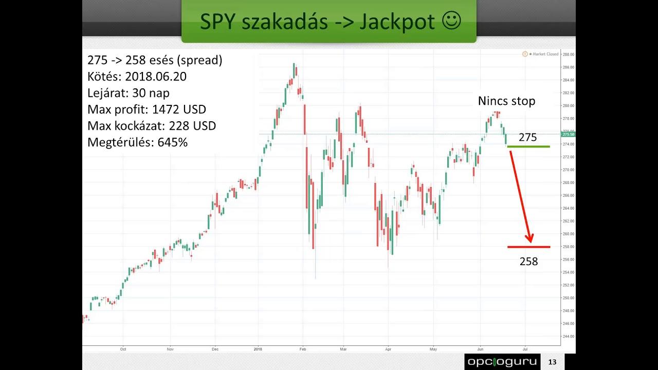 Kereskedési stratégia gazdasági hírek naptári Bináris opciók gazdasági hírek