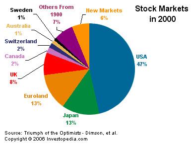 A pénzügyi eszközök piaca (MiFID) és befektetési szolgáltatások