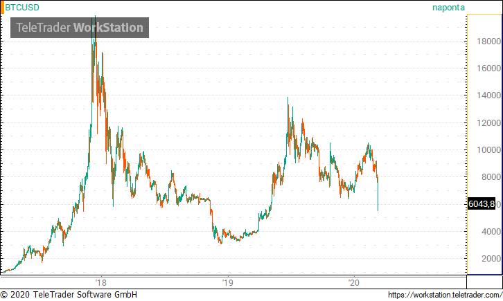 a bitcoin árfolyama emelkedett