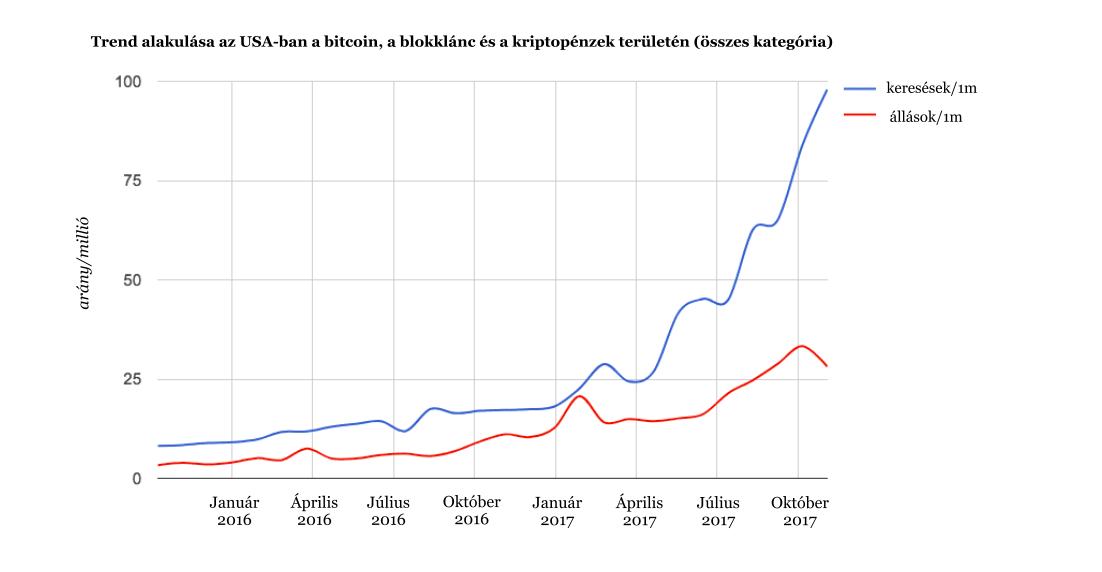 bitcoin arány statisztika)