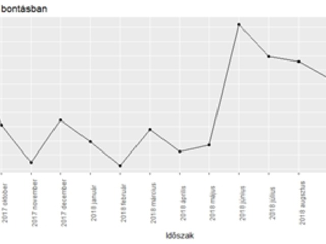 helyezzen be egy trendvonalat a diagramba