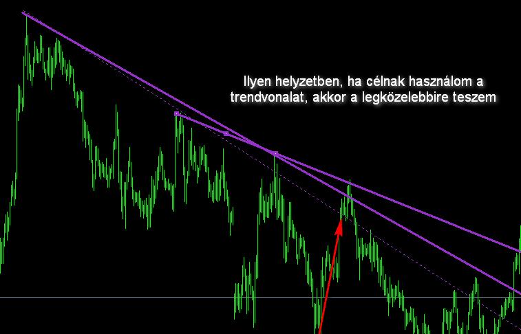 Trendvonal kombinált és Fibonacci a lefelé trend