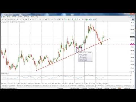 Mi a Forex trend és hogyan lehet meghatározni