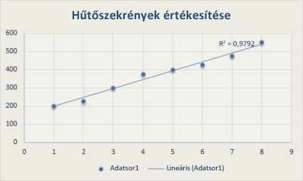 trendvonalak ábrázolása példa