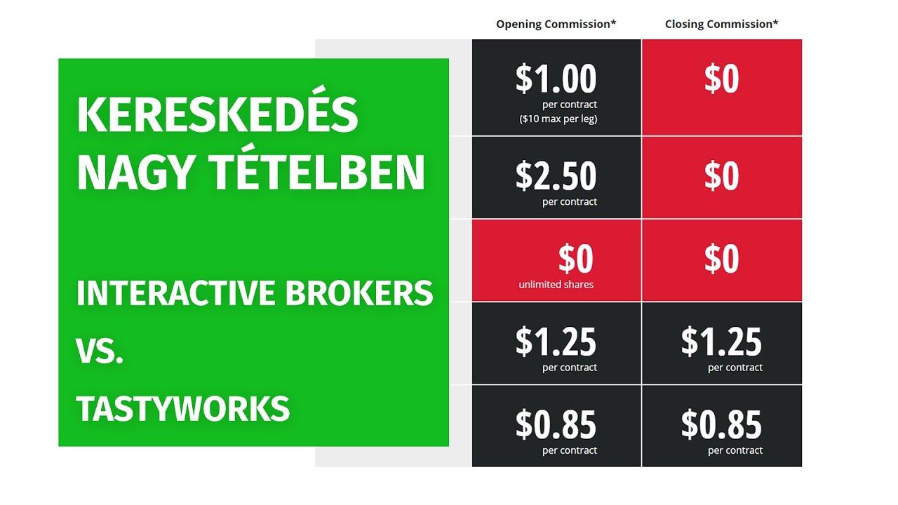 Költség kalkulátor | Kereskedési díjak | Online Degiro