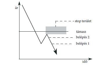 a kereskedési jelek hatékonysága)