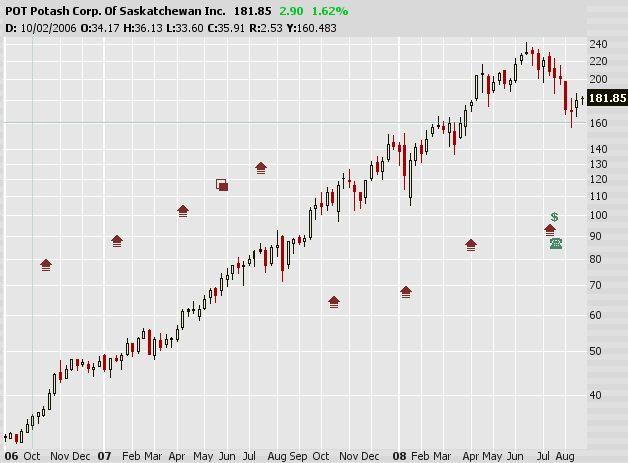 részvény kereskedés opciókkal