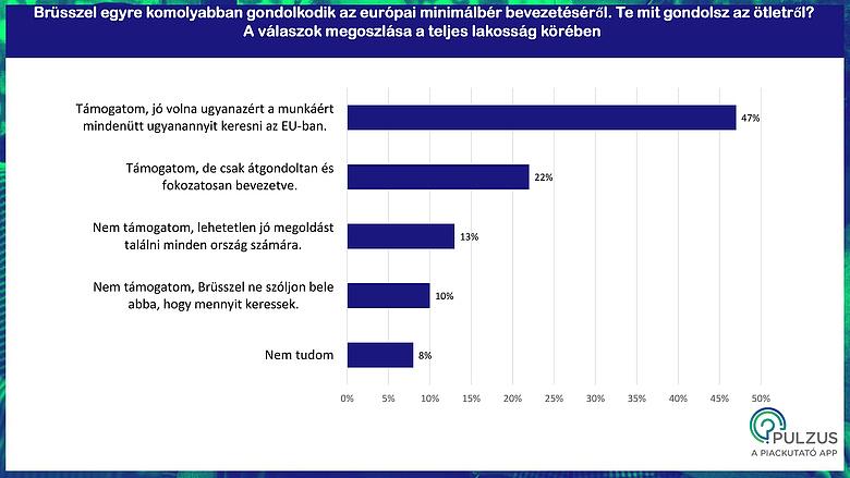 mennyit kereshet az internetes konzultációk során)