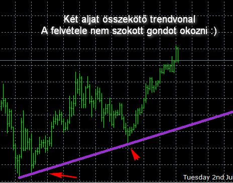 szintek és trendvonalak)
