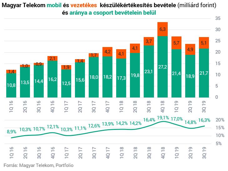 A pandémia a hálózatfejlesztés felgyorsítására ösztönzi a Telekomot - reaktorpaintball.hu