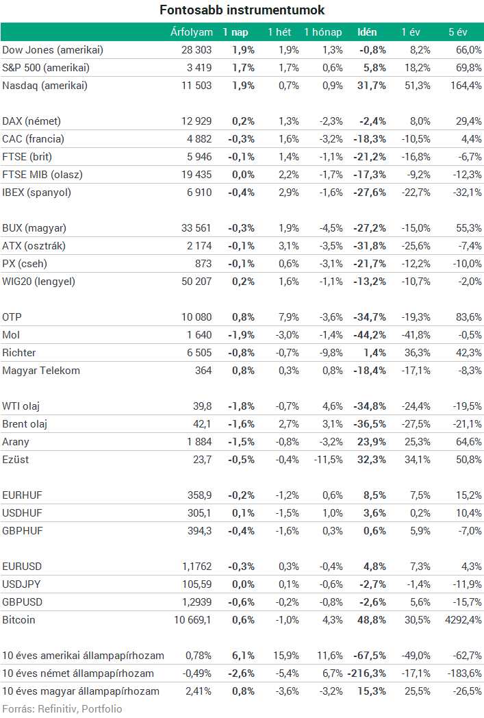 A legjobb osztalékfizető részvények 2020-ban