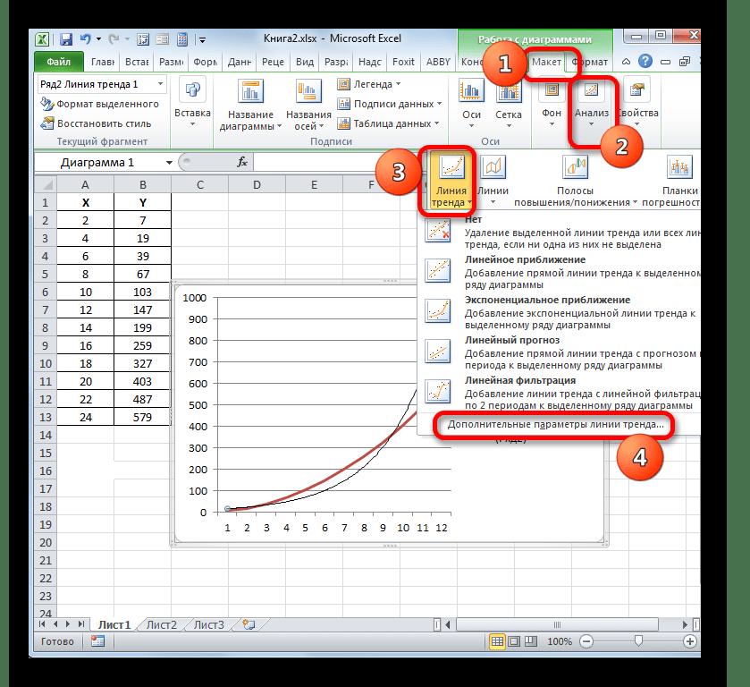 Kurzusmunka: Funkciók közelítése a legkisebb négyzetek módszerével.