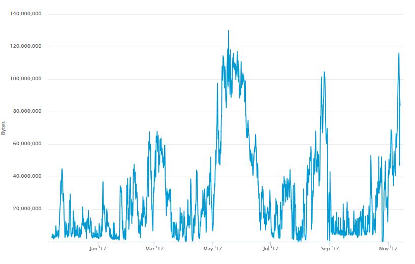 bitcoin sebesség)