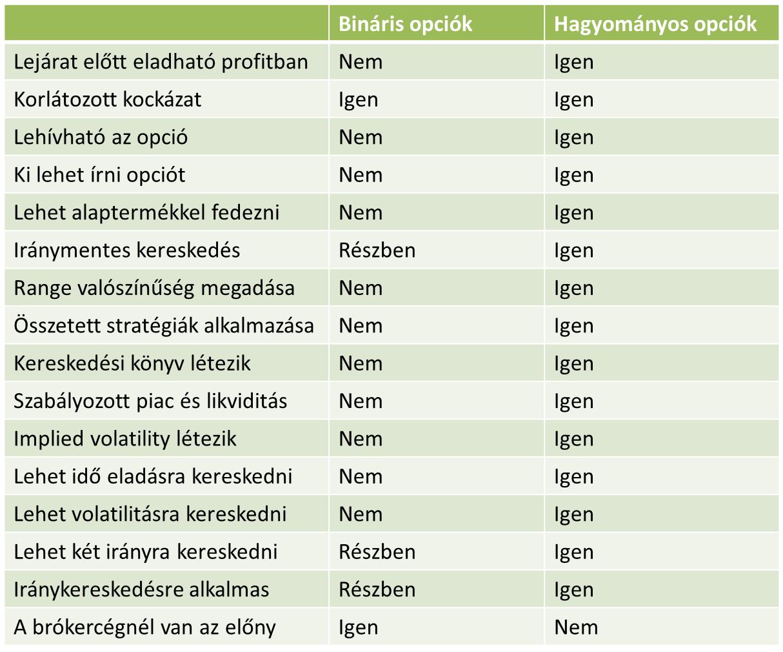 a bináris opciók elve és stratégiái)