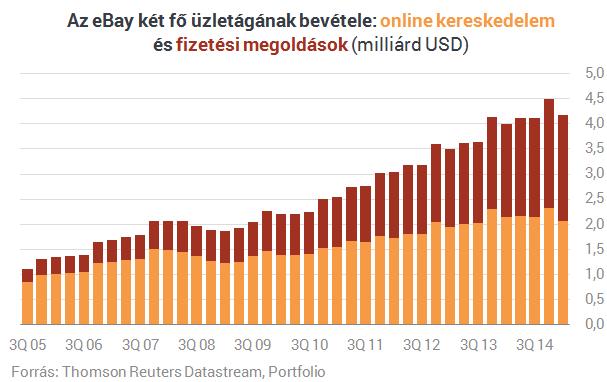 bevétel az internetes kereskedelemben a tőzsdén