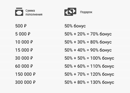 bónusz bináris opciókért minimális befizetéssel)